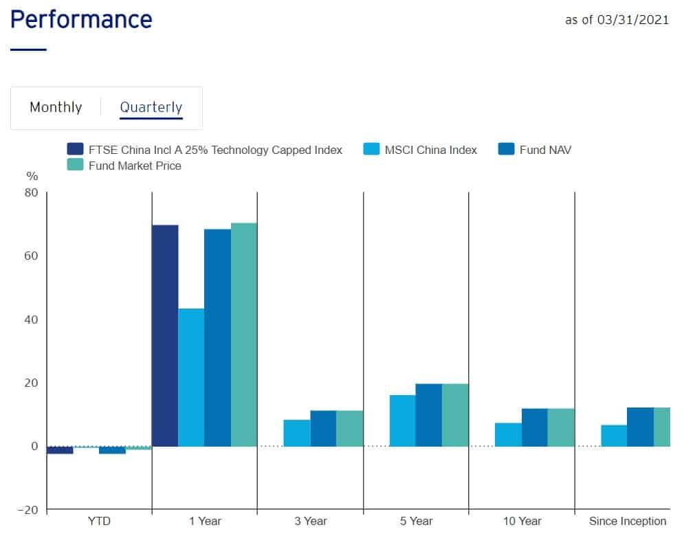 CQQQ annual performance analysis