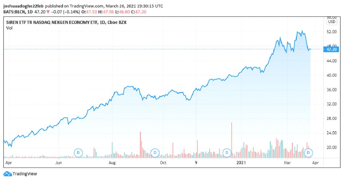 Reality Shares Nasdaq NexGen Economy ETF (NASDAQ: BLCN)