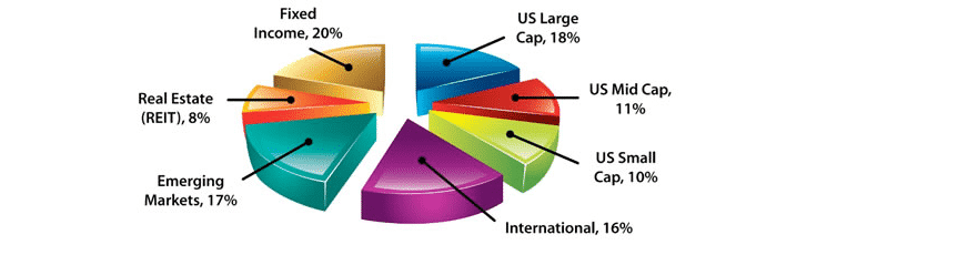 Use an asset allocation