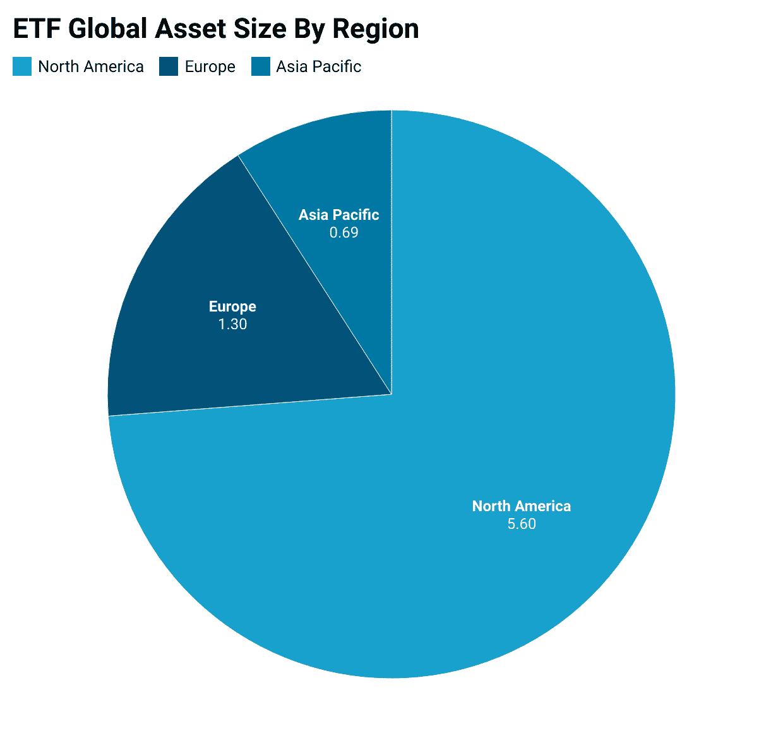 Global ETF market