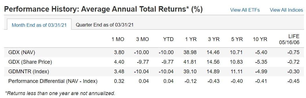 GDX annual performance analysis