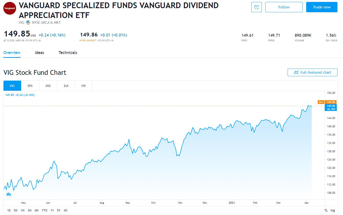 Vanguard Dividend Appreciation ETF (VIG)