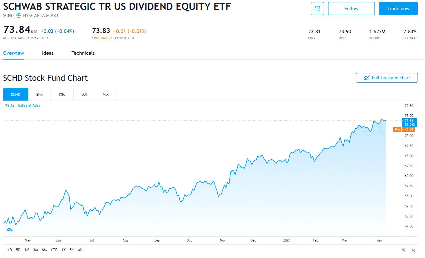 Schwab U.S. Dividend Equity ETF (SCHD)