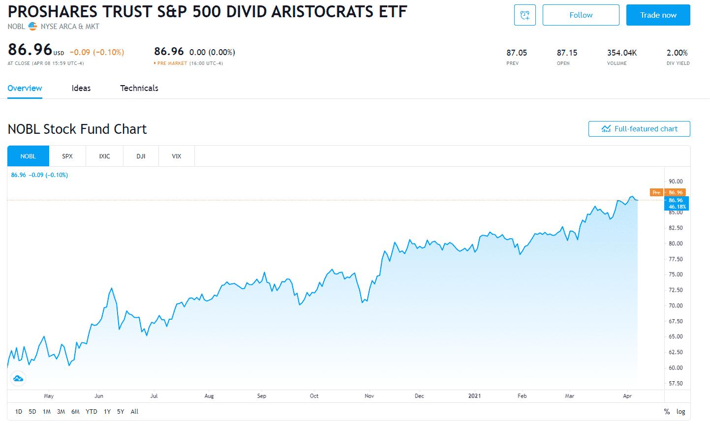 ETF ProShares S&P 500 Aristocrats (NOBL)