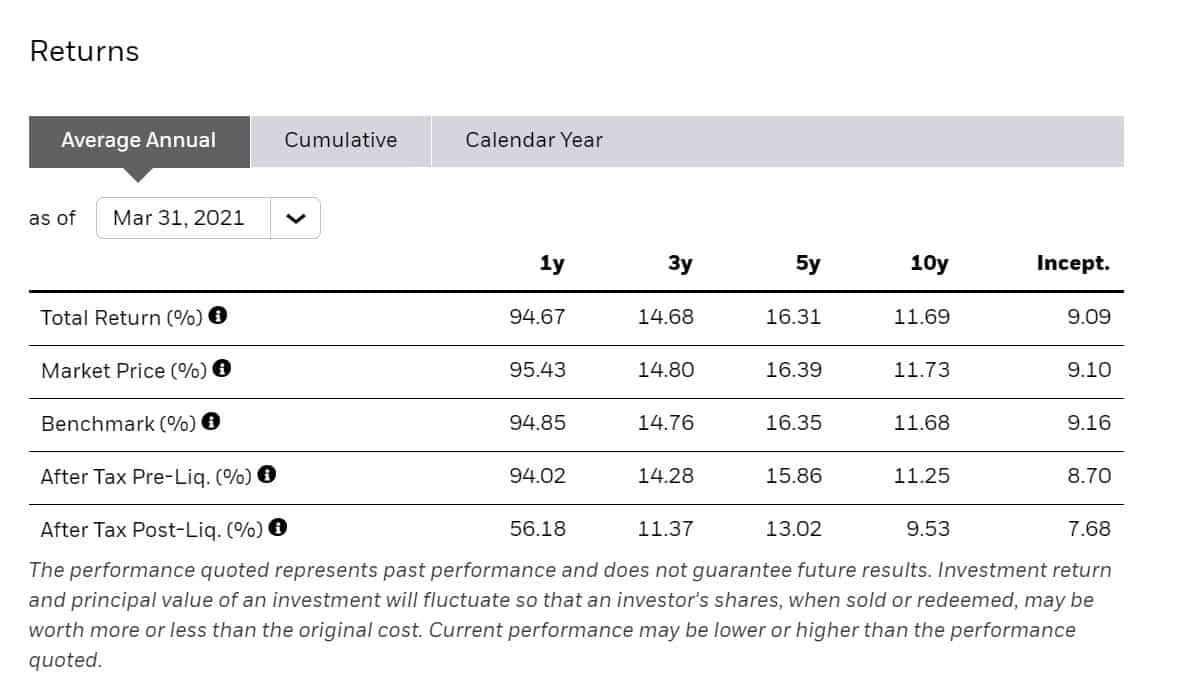 IWM annual performance analysis