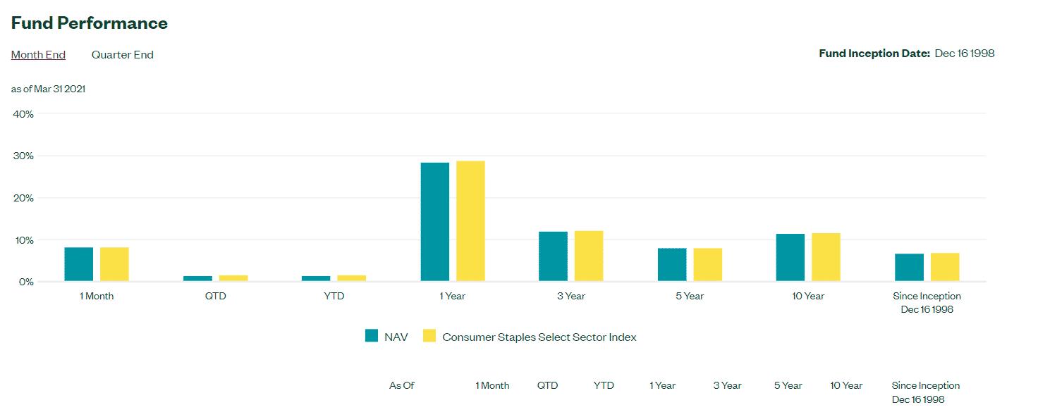 XLP annual performance analysis