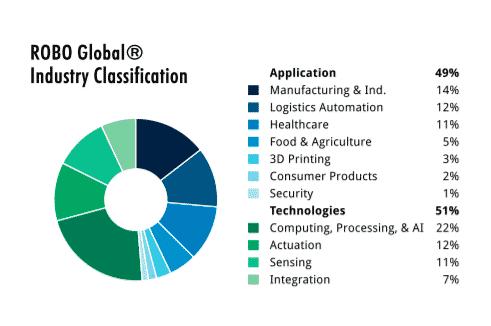 ROBO key holdings