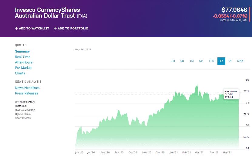FXA Chart