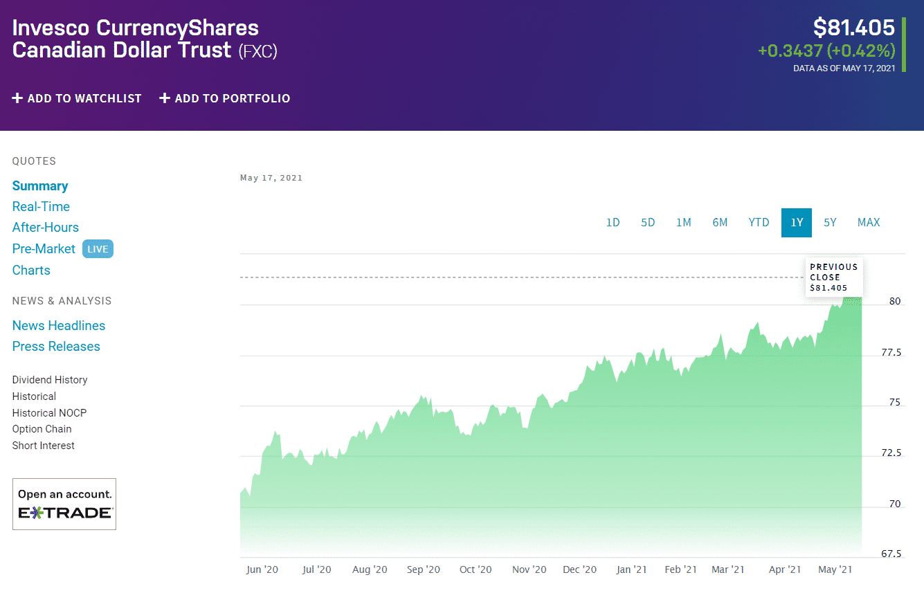 Invesco Currency Shares