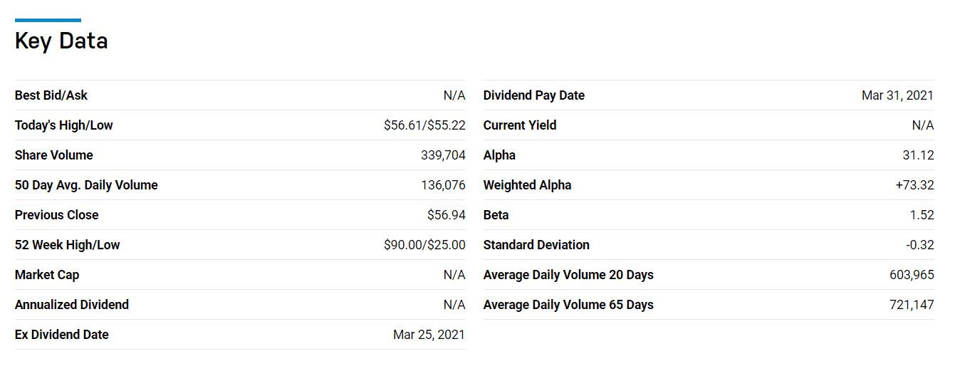 Key Data Nasdaq