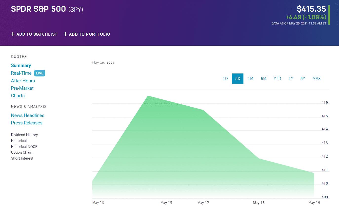 Major Index Fall