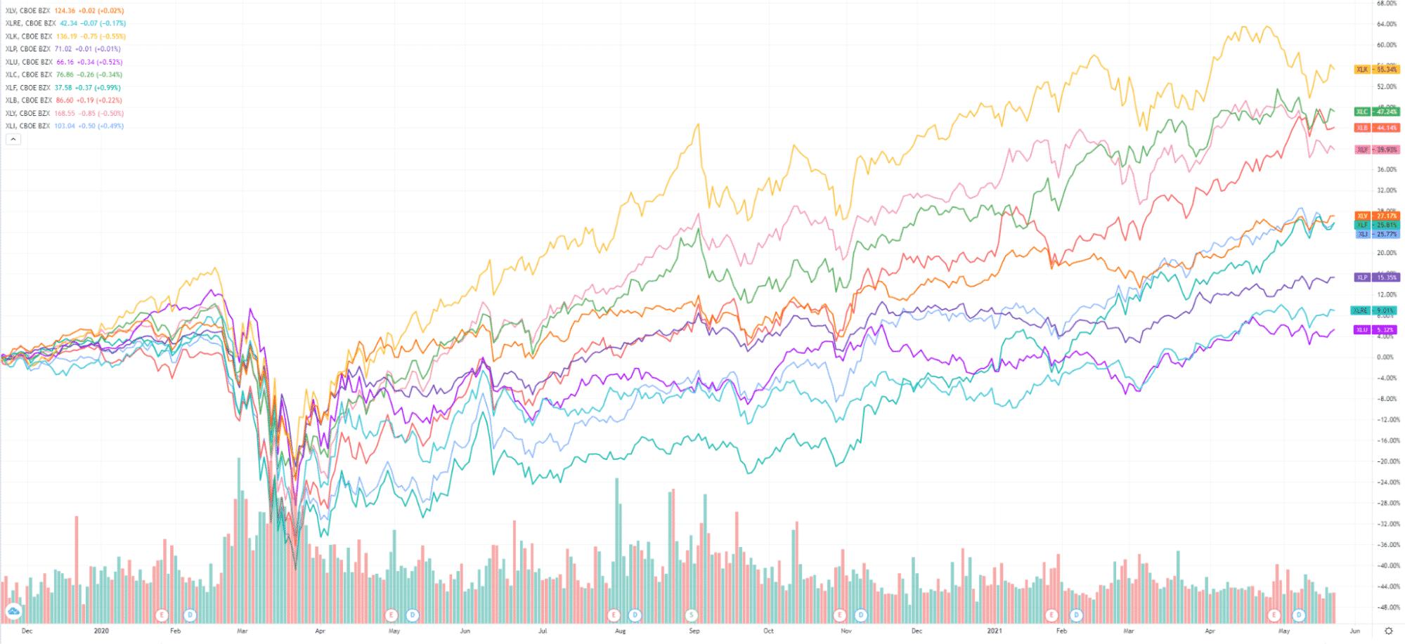 Market Breakdown S&P 500