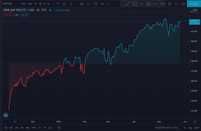SPDR S&P 500 Chart