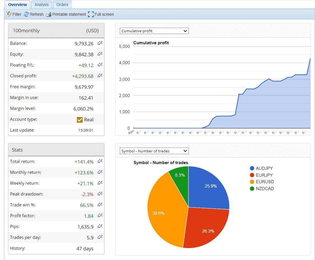 100% Monthly EA Chart