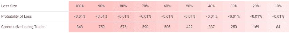 ELITE Automated Algorithm EA Loss