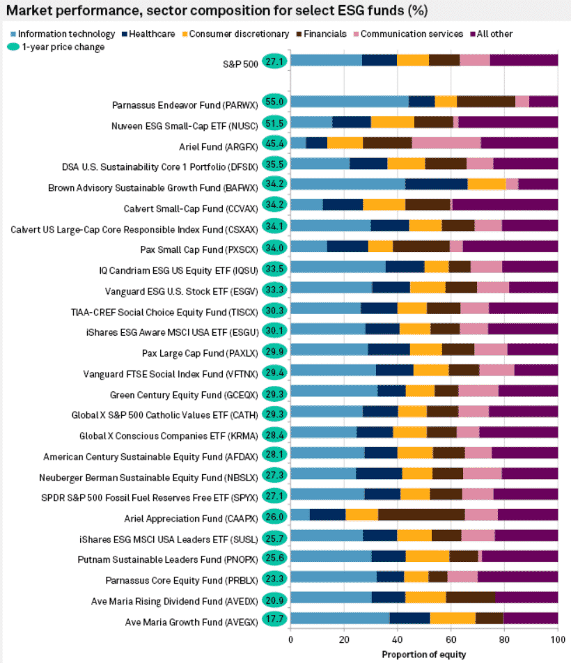 market performance, sector composition for select ESG funds