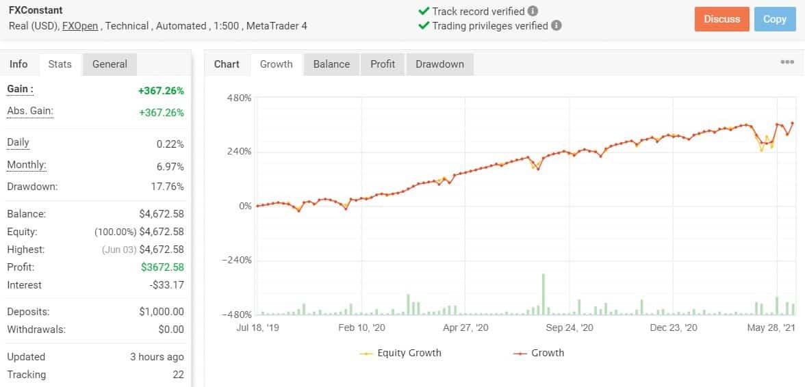 FXCONSTANT Trading Statistics