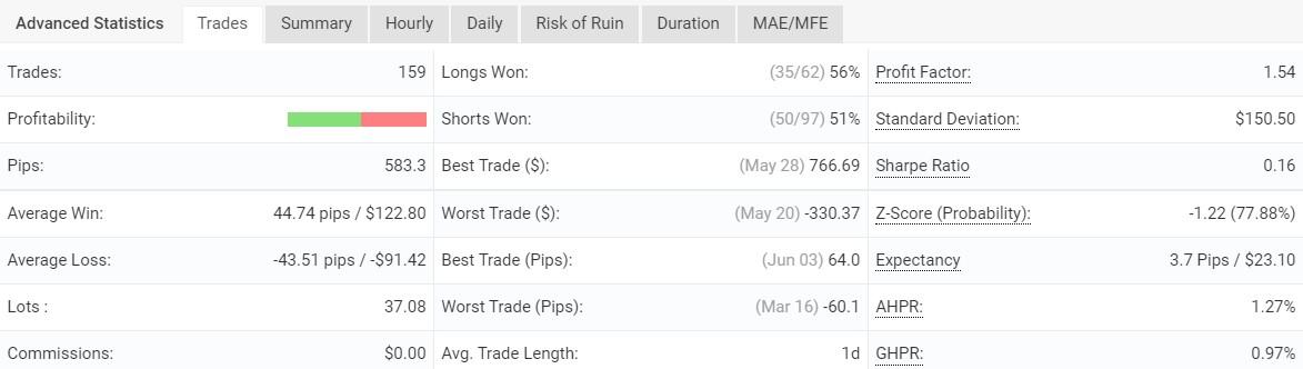 FXCONSTAN Trades
