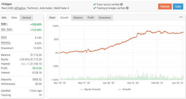 FXZIPPER Trading Statistics