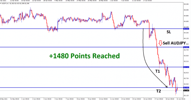 +1480 Points Reached