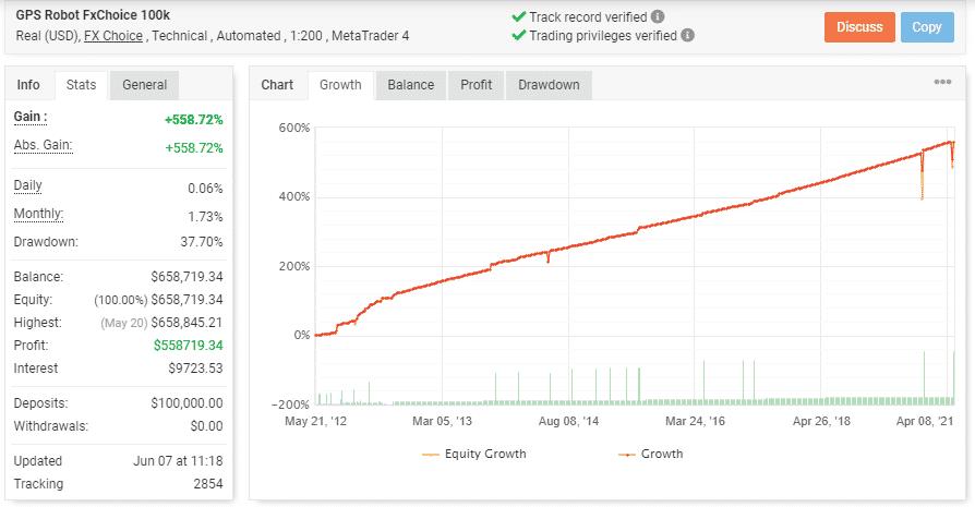 GPS Forex Robot Trading Statistics