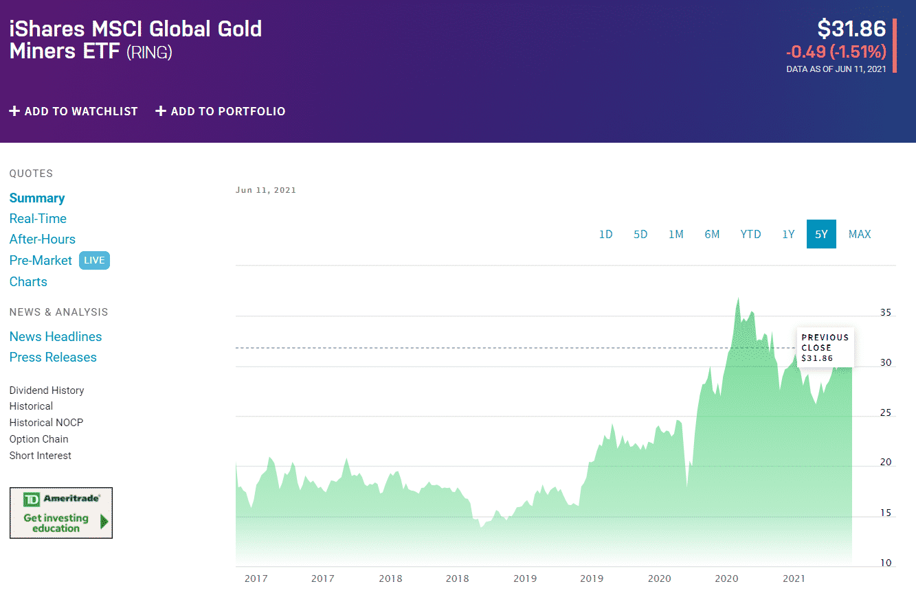 iShares MSCI Global Gold Miners ETF (RING)