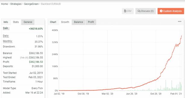 Green Graph EA Trading Strategies