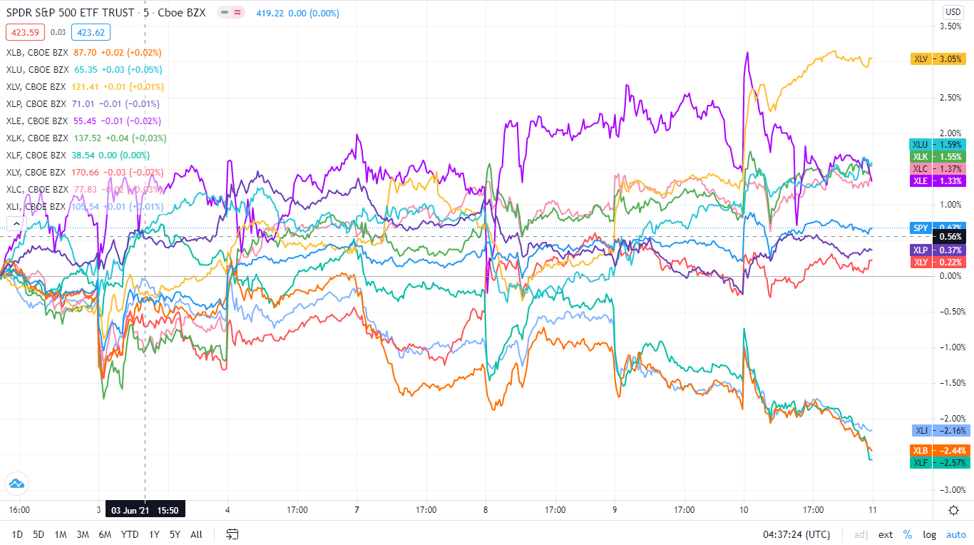 Here is a chart of the eleven sectors' year-to-date performance and how they have fared against the S&P 500
