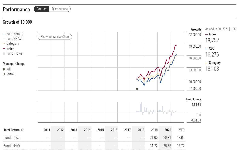 XLC performance analysis
