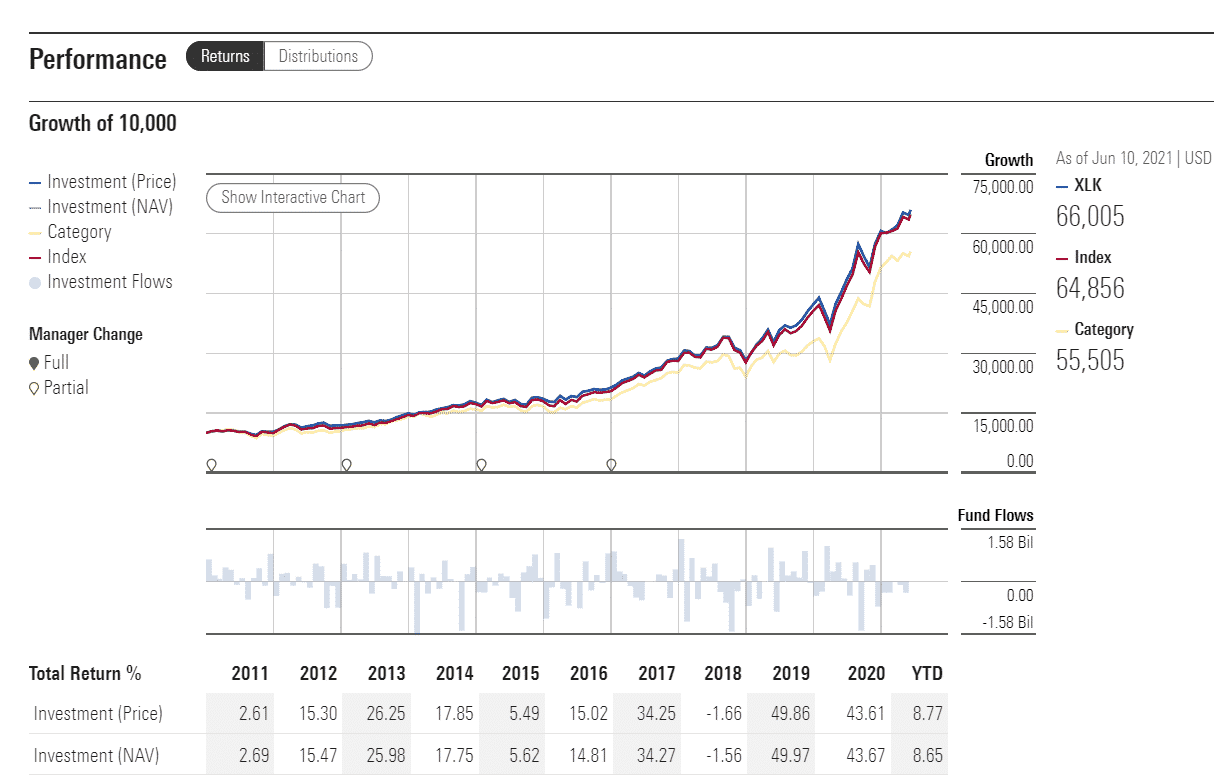 XLK performance analysis