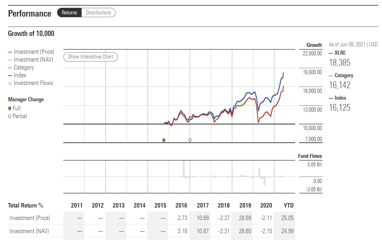 XLRE performance analysis