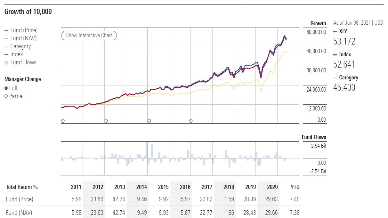 XLY performance analysis