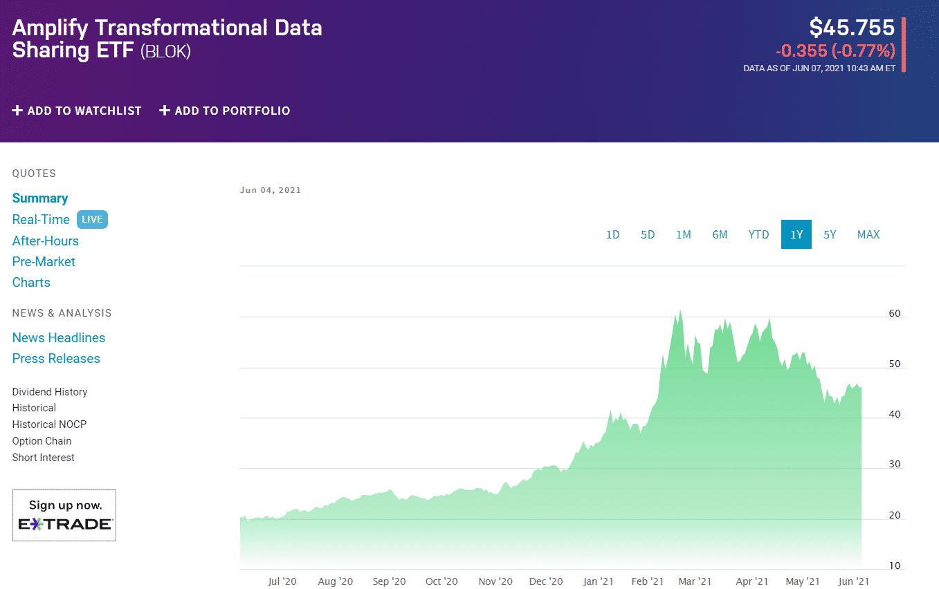 Blockchain ETFs under $50