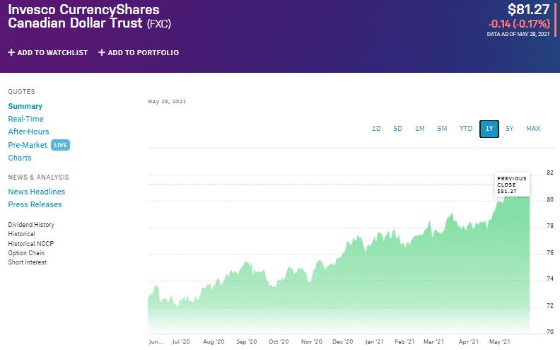 FXC Chart