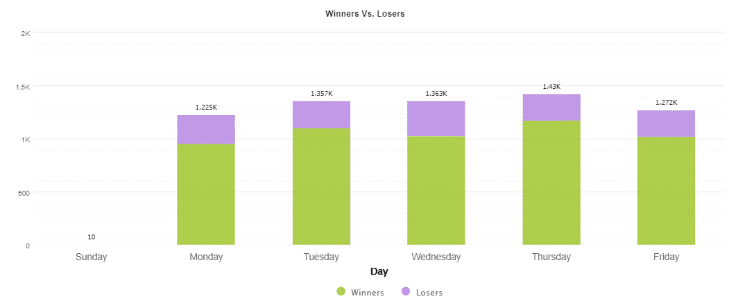 Traded days