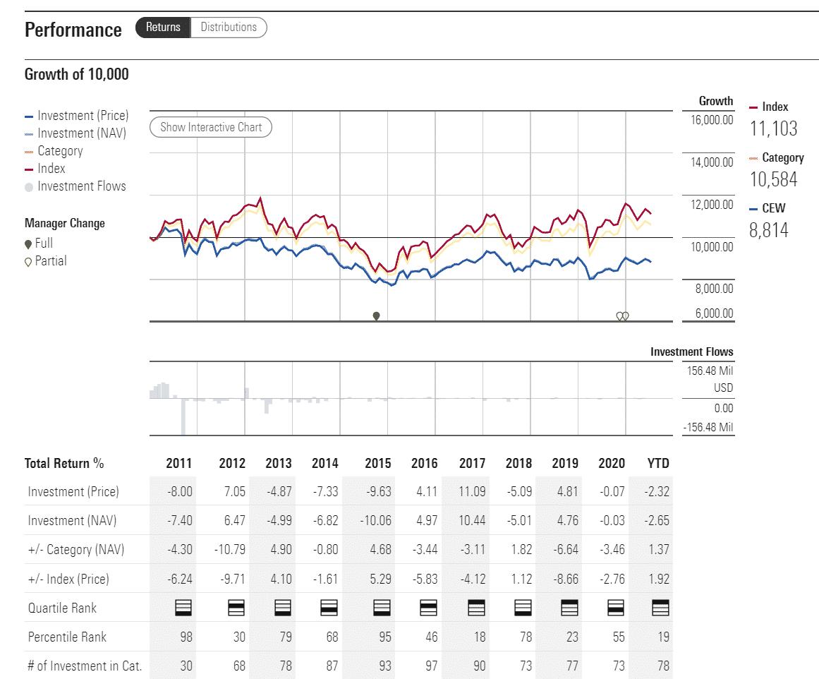 CEW performance analysis