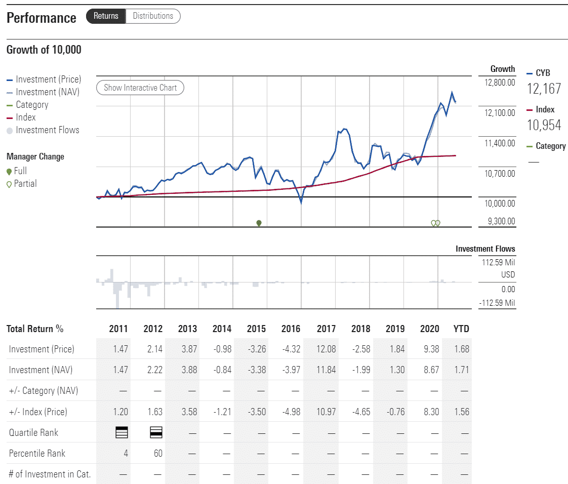 CYB performance analysis