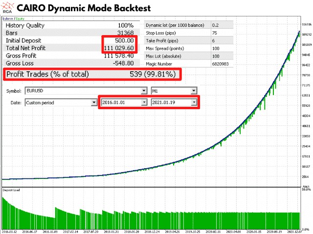 Cairo dynamic mode backtest