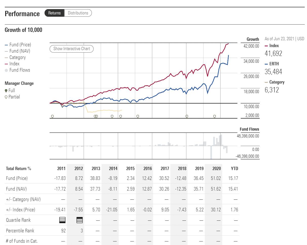 ERTH performance analysis