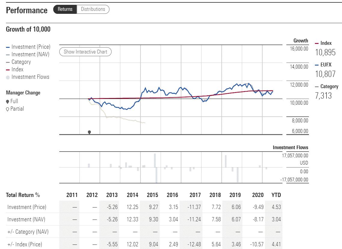 EUFX performance analysis