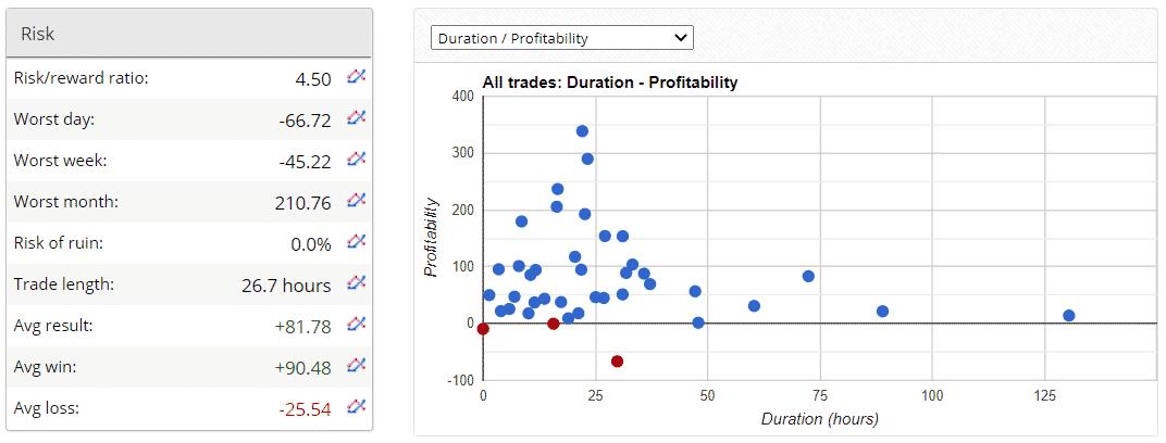 Risk parameters