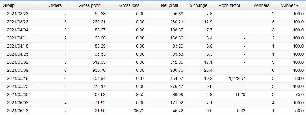 Weekly trading activities
