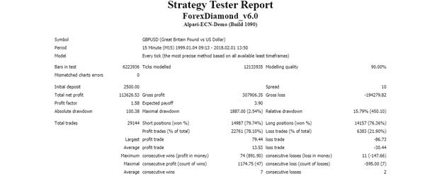 Forex Diamond strategy tester report