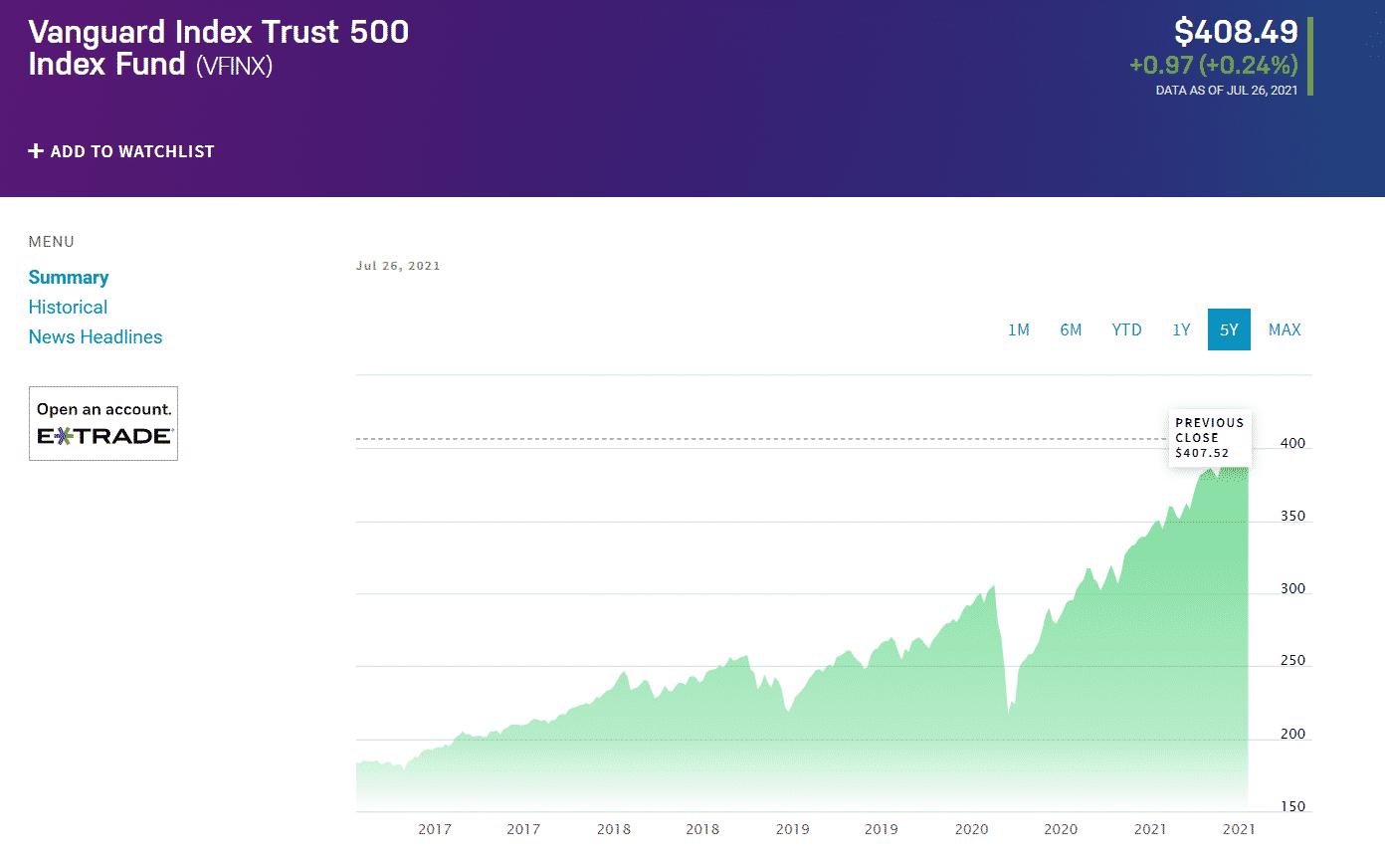 Vanguard 500 Index Trust 500 Index Fund (VFINX)