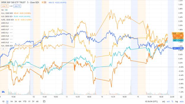 SPDR S&P ETF Trust