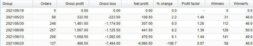 Matalino Forex EA averages