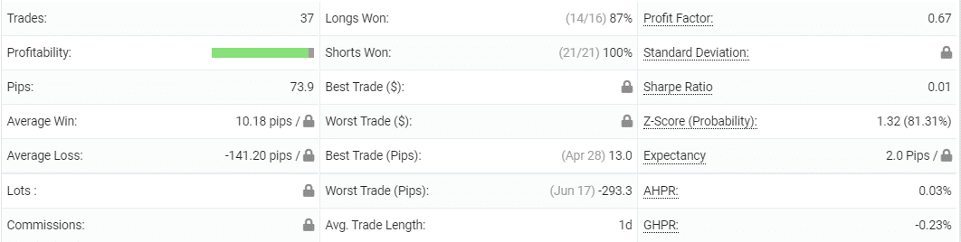 Ohlsen Trading trading results