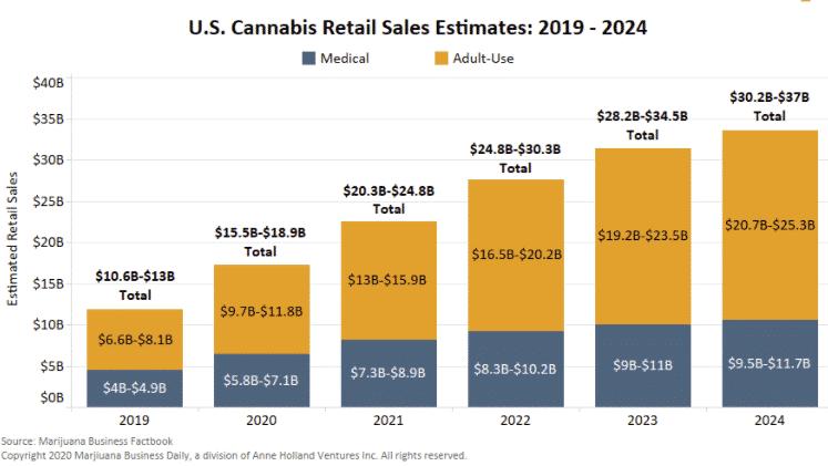 Estimated retail sales