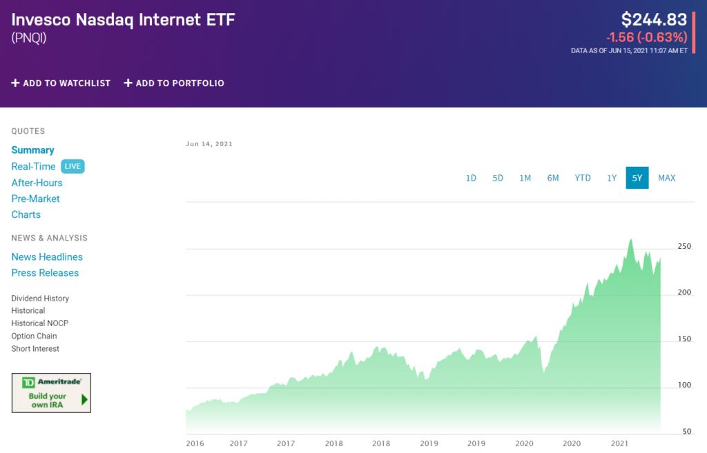 Invesco Nasdaq Internet ETF