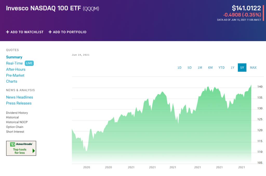 Invesco NASDAQ 100 ETF (QQQM)